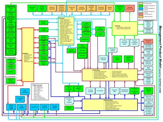 ISO 21500, A quick reference card | Projects and Cards