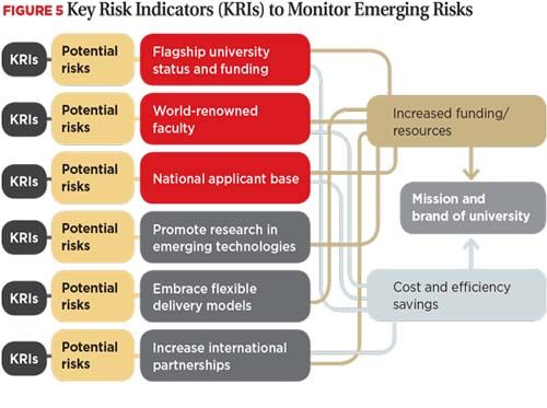 A Key Risk Indicator Also Known As A Kri Is A Measure Used In