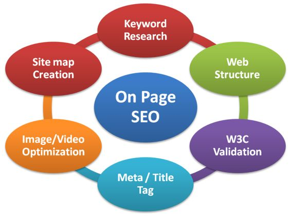 Take your #Business ahead of your Business Competitors in the #Internet World by doing professional On-page of your #Website in 10$ Only.