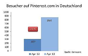 Number of Pinterest users in Germany. Increase of 181% April 2012 - April 2013. Source: Comscore