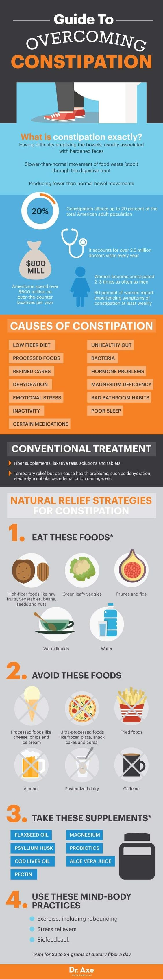 Natural Constipation Relief Remedies: Foods, Supplements - Dr. Axe