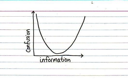 La infoxicación del certificado energético. La opinión de una persona puede cambiar tras leer información en Internet. Confusión e información ante el CEE. #cee #certificadoenergetico #certificacion