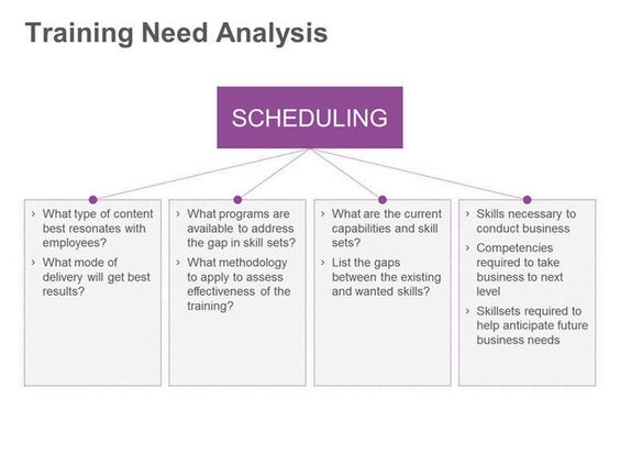 training needs analysis tna train Pinterest Instructional - training needs assessment template