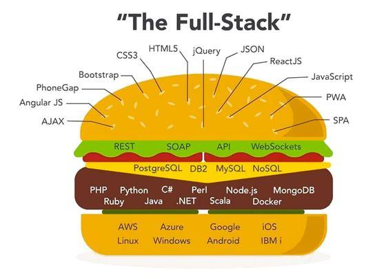 The Full Stack Burger Programmation Web Developpement Web Langage De Programmation