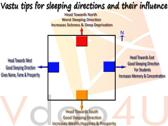 Tips Of Vastushastra For Sleeping Positions Entrance Vdoo Feel Healthy Live