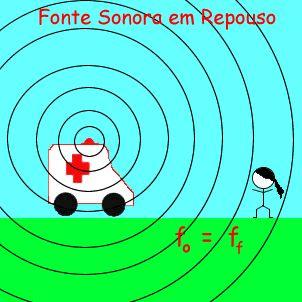 Efeito Doppler: Calcule a frequência sonora percebida pelo observador - Educação - UOL Educação