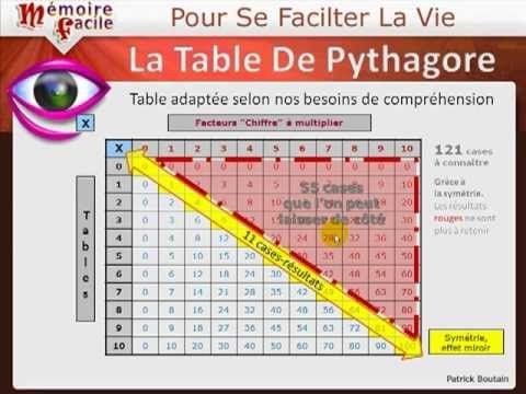 Comment comprendre les tables de multiplication 1 2 - Comment apprendre la table de multiplication ...