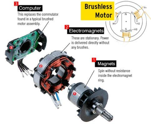 Brushless Dc Motor Diagram Best Electric Scooter Electric Motor For Car Electric Scooter