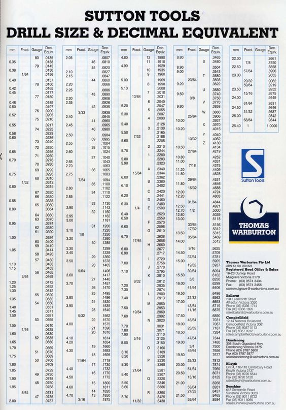 Decimal to Fraction Drill Chart | SUTTON TOOLS DRILL SIZE & DECIMAL ...
