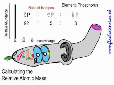 How to find the Relative Atomic Mass from Mass Spectral Data - new periodic table phosphorus atomic mass