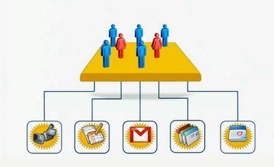 Groups - EdTechTeam