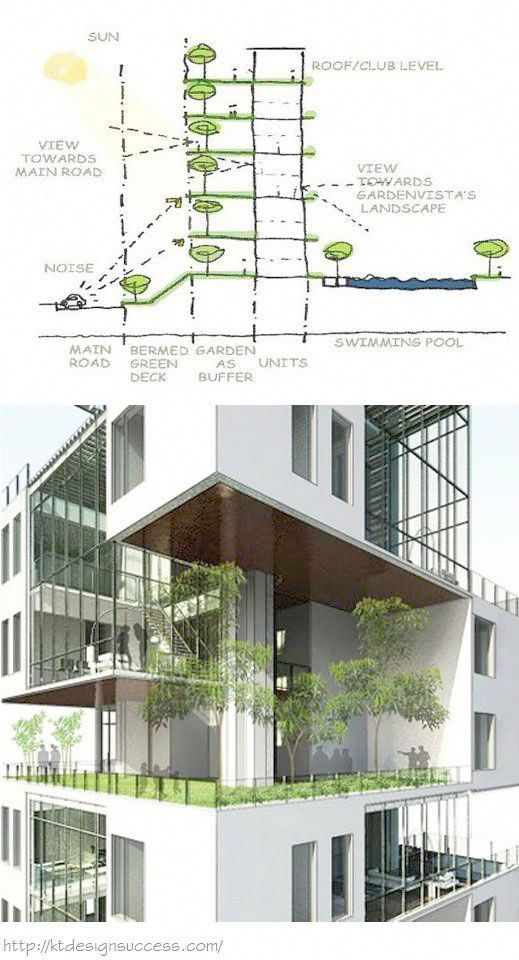 Gadgets Meaning And Sentence Both Time Gadgets For Windows 10 By Gadgets Experience Concept Architecture Roof Architecture Green Architecture
