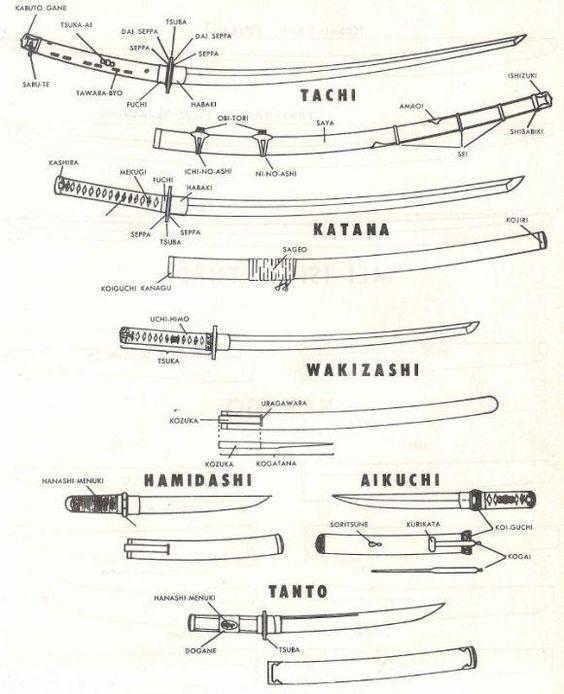 swords. Los orígenes de esta espada samurai se remontan unos 1300 años atrás. No solamente ha sido considerada una espada de alta calidad, de gran dureza y a su vez flexibilidad que permite ser forjada con esa característica forma curva, sino también dentro de su creación se tomó en cuenta el aspecto estético y que actualmente se puede dar una referencia a los cuchillos modernos hechos con acero y otros más ecologicos hechos con bambú.