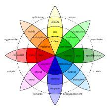 """Résultat de recherche d'images pour """"émotions cinq éléments"""":"""