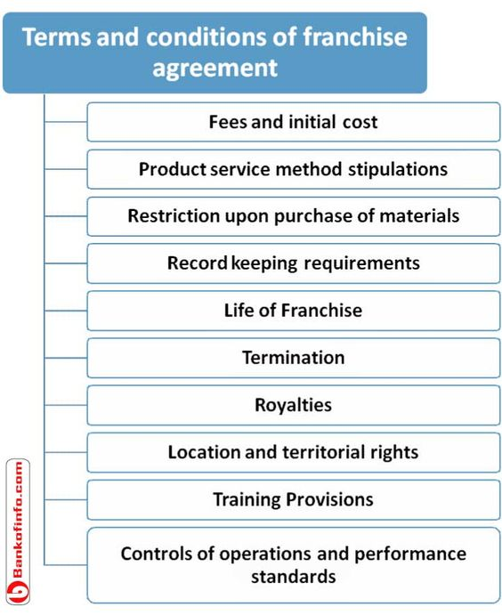 Definition of franchise according to various author - knowing about franchise contracts