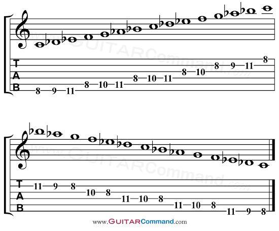 guitar scales tabs spanish guitar scales c phrygian modal scale tab flamenco guitar. Black Bedroom Furniture Sets. Home Design Ideas