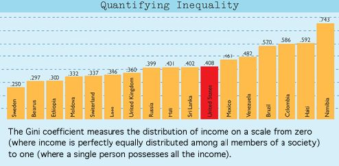 Gini Coefficient showing wealth inequality by country (higher number = higher inequality)