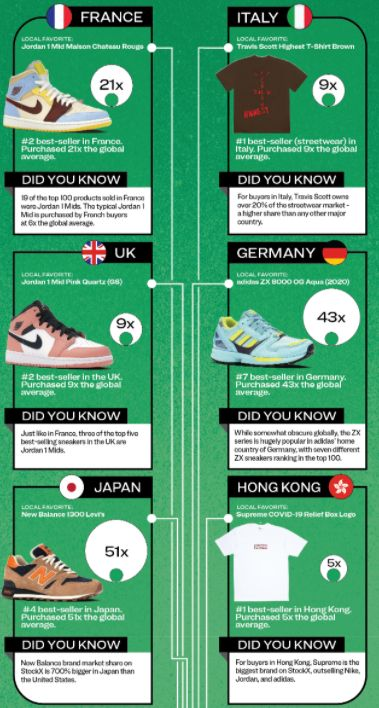 how long does stockx take to ship infographic