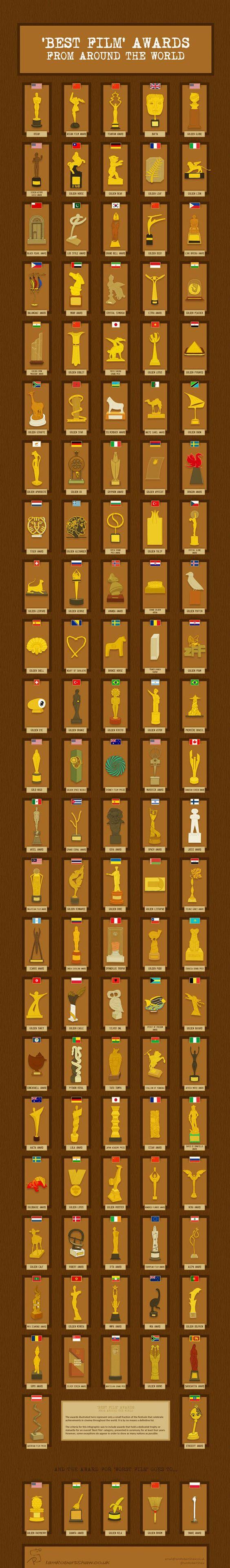 Die wichtigsten Film-Awards der Welt: