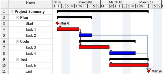 WBS Schedule Pro Overview - WBS (Work Breakdown Structure) Charts - what does a gantt chart show