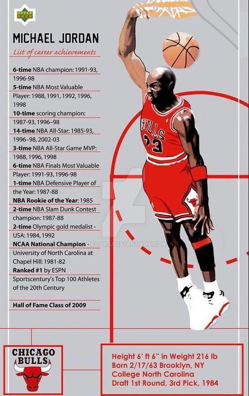 Probaseballscores Michael Jordan Basketball Information Nba Mvp