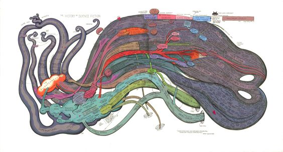 Mapping the history of science fiction