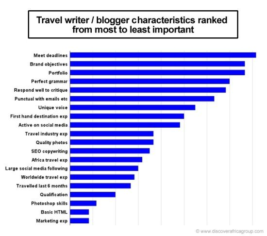 What do travel companies look for when hiring travel bloggers?