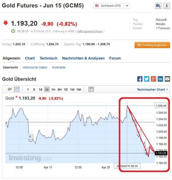 Nutzen Sie aktuelle starke Schwankungen bei Gold für Trading... #schwankungen #gold #trading