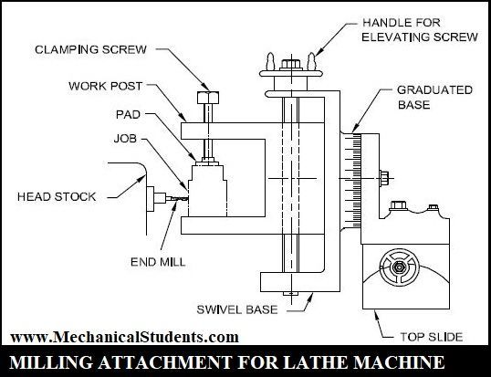 Lathe Machine Accessories And Attachments With Pdf In 2020 Lathe Machine Lathe Accessories Lathe