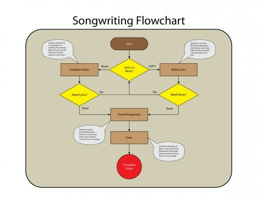 songwriting and the creative process Art and the creative process chris gantry the narrow rocky path has always  been the path of the artist to throw oneself blindly into the streaming rugged.
