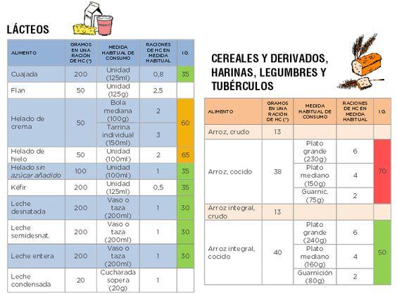 Tabla de raciones de hidratos de carbono diabetes pinterest - Alimentos hidratos de carbono tabla ...