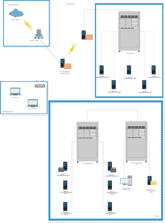 Virtual Local Area Network network diagram template Click the - network diagram