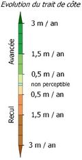 Barre d'échelle de l'évolution du trait de côte