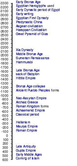 encyclopedia of world history pdf