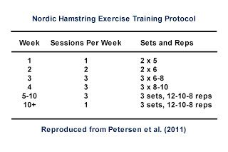 The Science of Soccer Online: Preventing Hamstring Injuries With Eccentric…