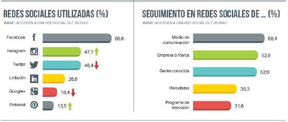 Cifras de uso de RRSS