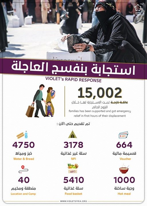 استطعنا خدمة 1000 عائلة يوميا خلال أيام رمضان من أهلنا النازحين حديثا فقط Supportive No Response Emergency