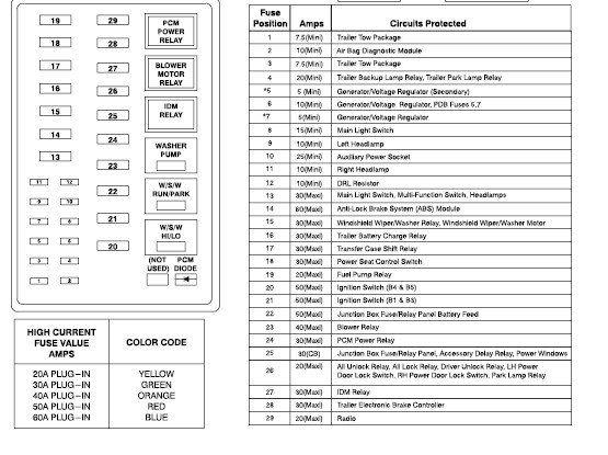 F350 Diesel Power Stroke Fuse Box Diagram Fuse Box Fuse Panel Fuses