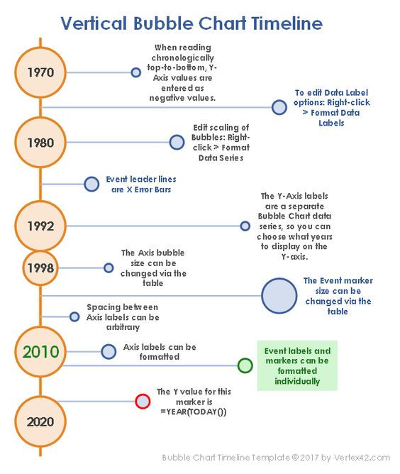 Download The Vertical Bubble Chart Timeline From Vertex42 Com