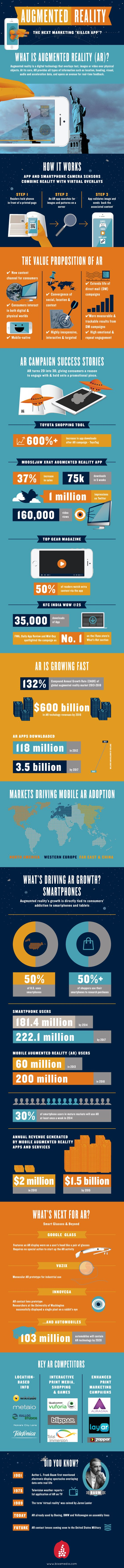 "Augmented Reality - The Next Marketing ""Killer App""? #infographic #DigitalMarketing #AR"