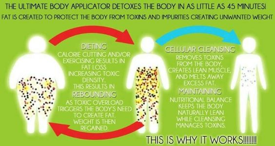 Nutritional Cleansing is about getting the gunk out to allow dense nutrition to feed the body - and it is about living healthier longer.  www.christinegramada.myitworks.com to get your wrap or contact me and I will hook you up with a sample.