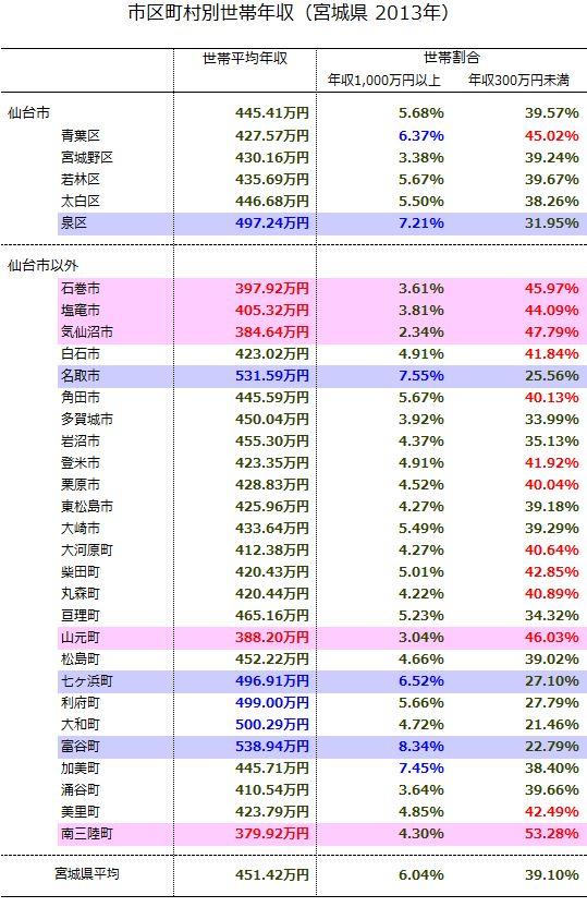 富裕層が住む地域 宮城県 | 富裕層を目指す個人投資家のブログ