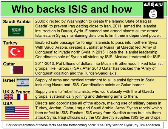 """Wh[at Collectives Are Going Allowed to Support] The Islamic State (ISIS)? Saudi Arabia, Turkey, Qatar, Israel, UK, France, USA: The following Infographics is by Professor Tim Anderson It summarizes detailed information regarding the ISIS, which is contained in a forthcoming book entitle The Dirty War on Syria"""