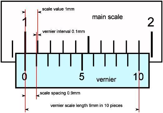 Marine Survey Practice Vernier Caliper Vernier Caliper Vernier Calipers