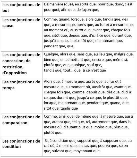 La Base De La Grammaire Listes A Reteni Grammaire French Expressions La Grammaire