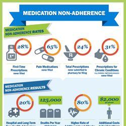 Medication Checklist