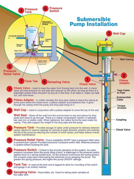 Pin By Lds On Badezimmer In 2020 Well Pump Submersible Well Pump Submersible Pump