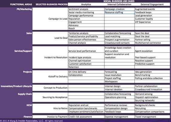 Research Summary: Introducing The 43 Use Cases For Social Business (Social Enterprise) - Forbes#/sites/ciocentral/2011/08/28/research-summary-introducing-the-43-use-cases-for-social-business-social-enterprise/#/sites/ciocentral/2011/08/28/research-summary-introducing-the-43-use-cases-for-social-business-social-enterprise/
