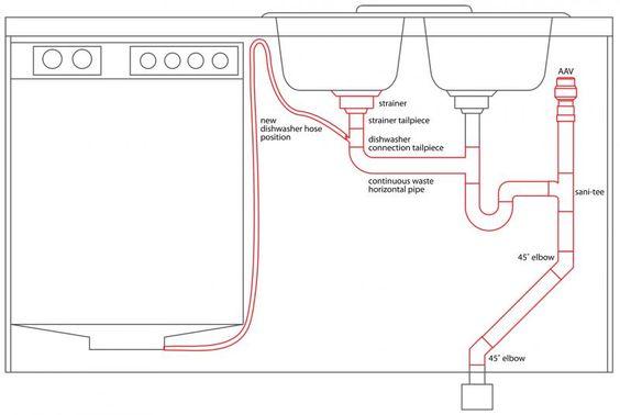 double kitchen sink waste plumbing diagram