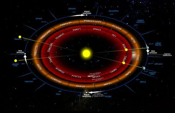 Meses/Signos astrológicos y meses civiles con la proyección del Sol hacia los meses astrológicos y hacia las constelaciones eclípticas
